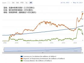 美元流动性对数字货币的影响