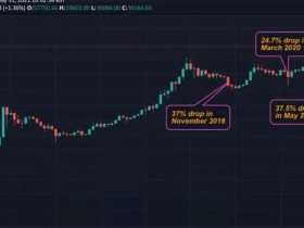 比特币见证史上第二大月度跌幅