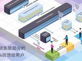 TimeCoin:在电子竞技领域实施DeFi和NFT生态系统的挑战
