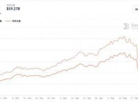 DeFi 总锁仓价值半月内缩水近四成,借贷与交易所板块成「重灾区」
