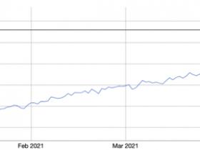 数据:以太坊全网日均算力年内首现5连跌,近期单位算力挖矿收入下跌24%