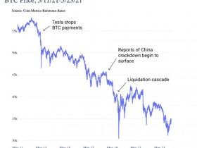 Coin Metrics:短期抛售未改变比特币的基本面