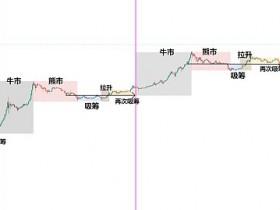 金色趋势丨市场趋势依旧 后续有望新高