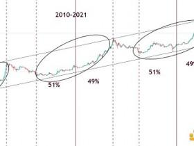 金色趋势丨牛市仍在延续 见顶还远