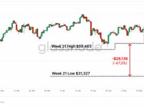 链上数据分析:在市场崩盘中,老韭菜并不急于离开,大部分比特币投资者仍在盈利