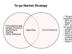 Cora代币及其商业模式分析