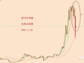 比特币今天又涨了。熊市还在吗?