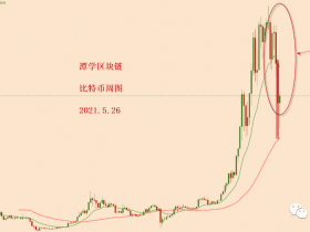 比特币今天又上涨了,熊市还在吗?