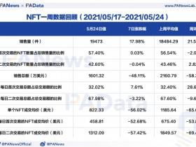 NFT周报数据点评:成交均价创近三个月新低,首个交易市场活跃度增加