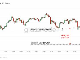 一周内下跌了近50%。比特币的骗子们在干什么?