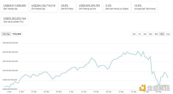 """DeFi周刊    BSC生态项目已因""""黑客""""进犯事情丢失超1.57亿美元"""