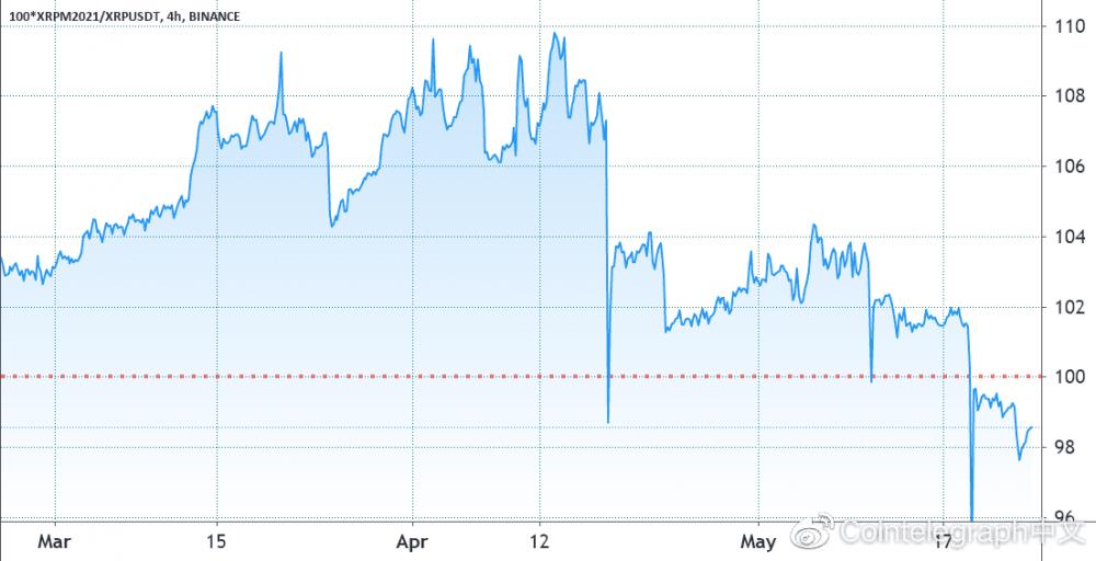 现在谁看涨?XRP跌破1美元,未平仓期货下跌75%