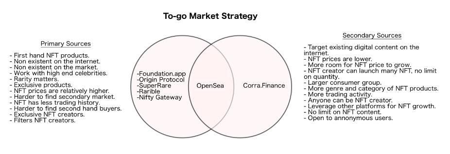 解析 CORA 代币及其商业模式