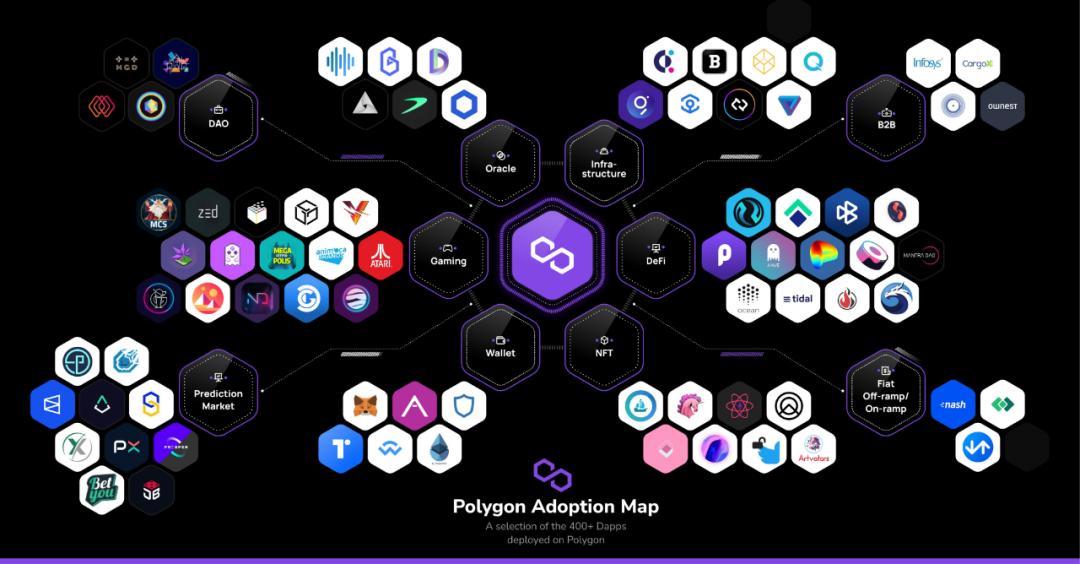 MATIC强势反弹300%,Polygon生态不了解一下?
