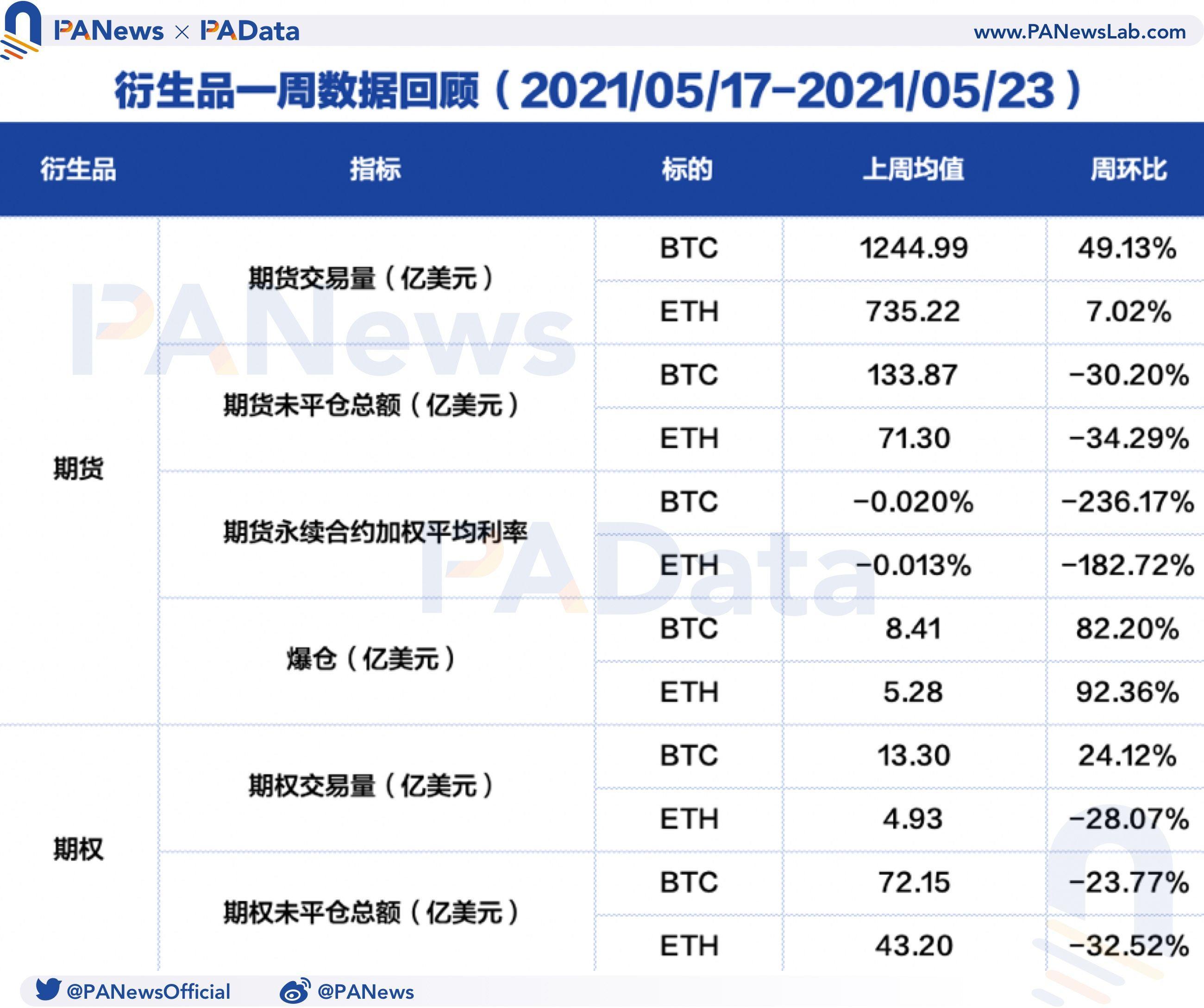 衍生品一周点评:BTC和eth期货破发超八成,做空动力增强